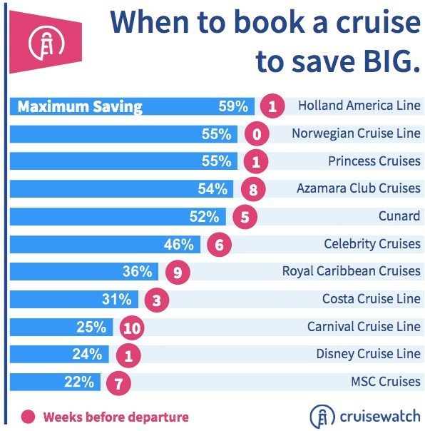 Chart on when to book a cruise by date
